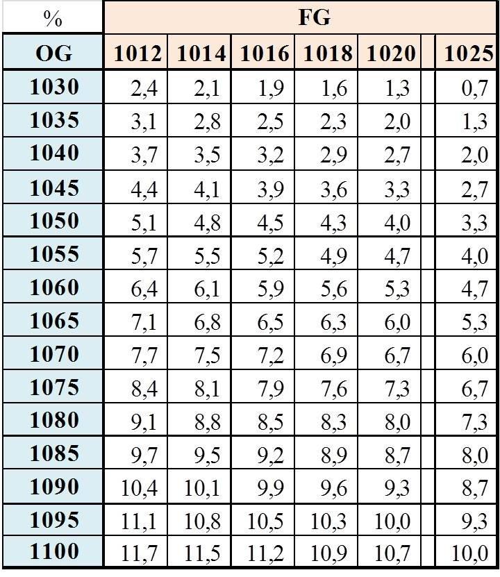 Massefylde vand temperatur tabel